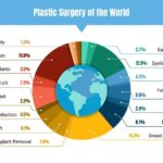 plastic surgery world