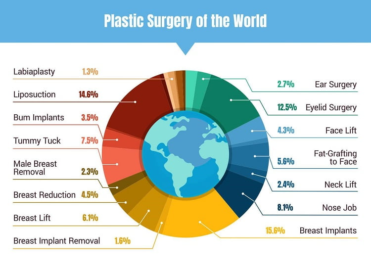 plastic surgery world