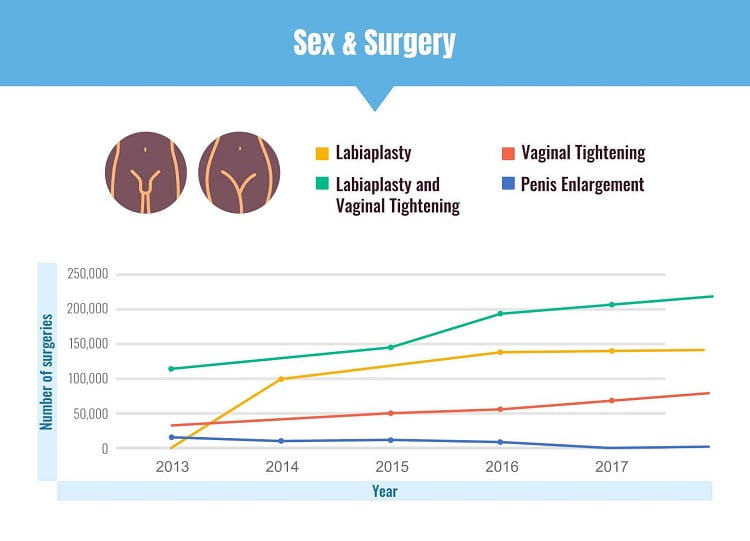 sex and surgery